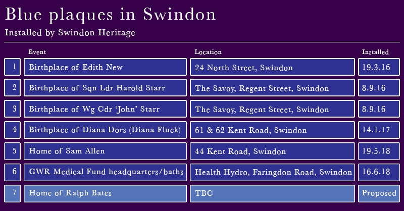 Blue Plaques in Swindon
