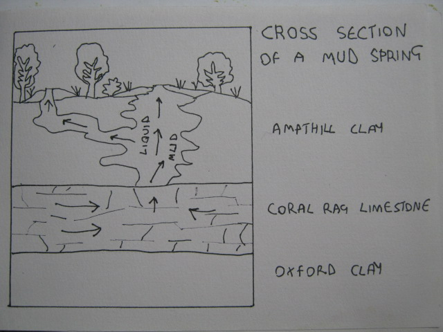 Mud springs diagram - Royal Wootton Bassett mud springs